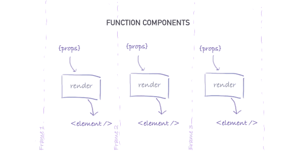 Function component flow